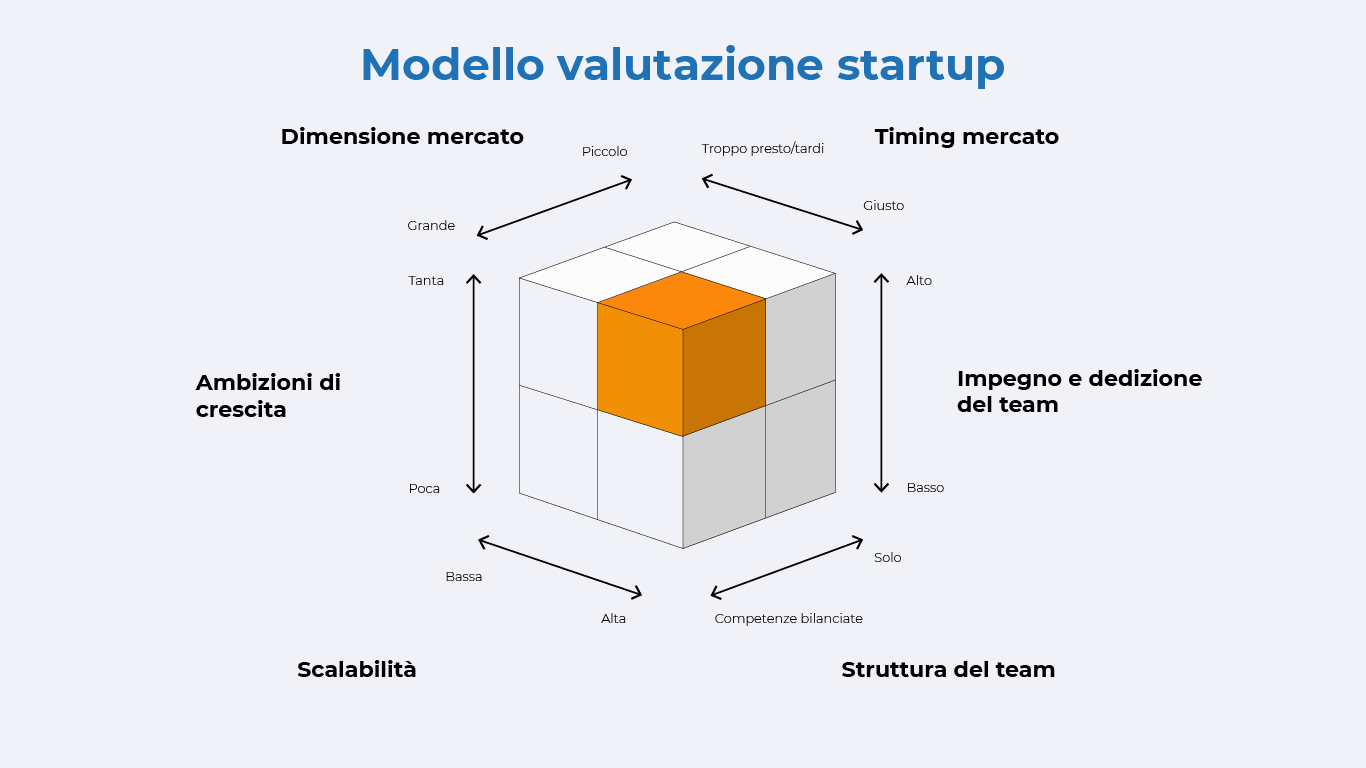 Modello valutazione startup-19