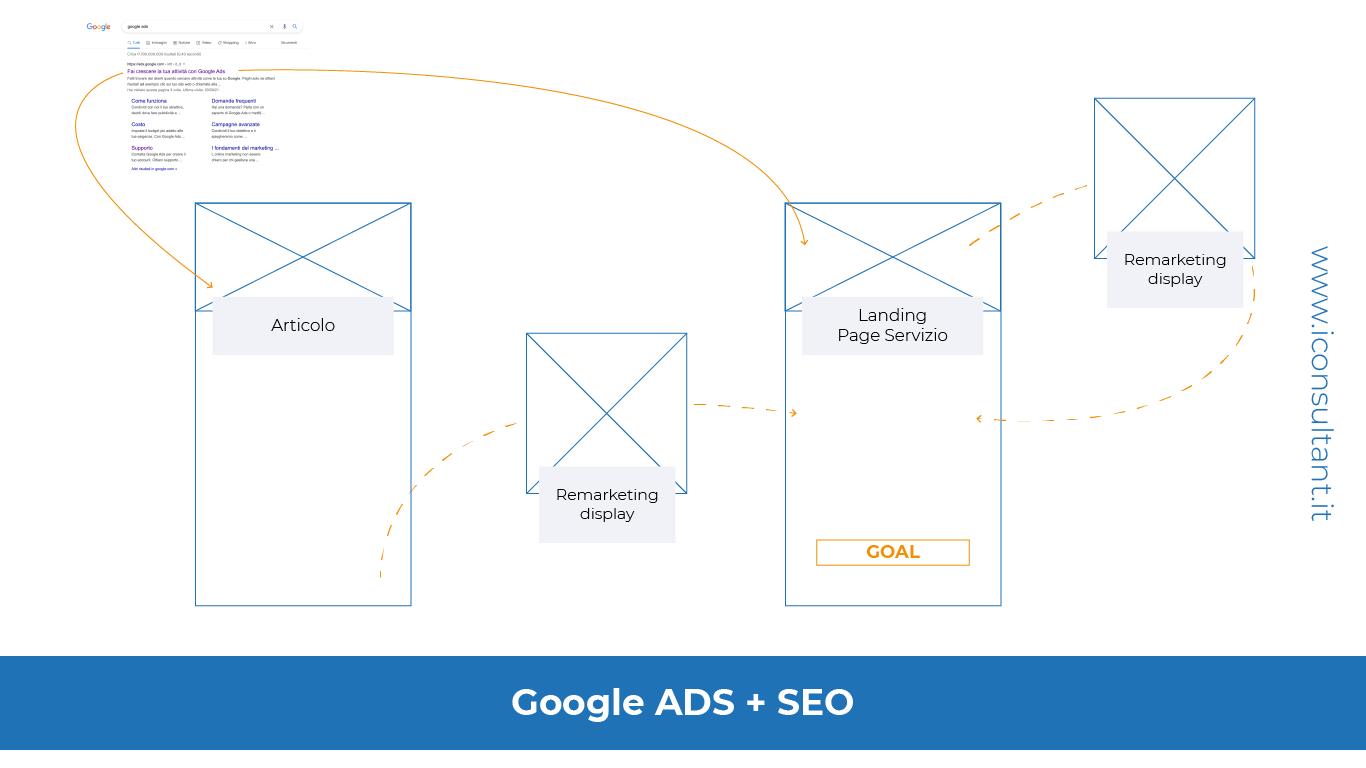 Google-ADS-SEO