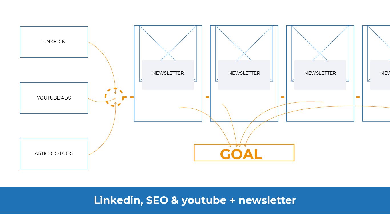 Linkedin-SEO-Youtube